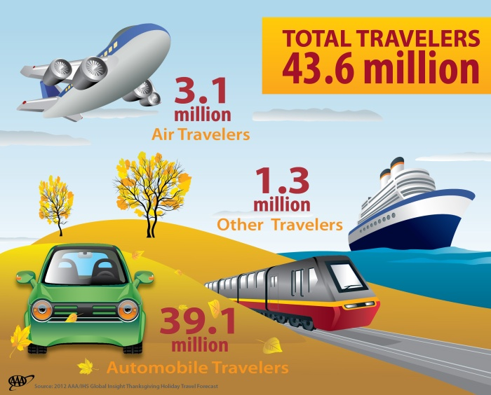 Thanksgiving-TravelForecast-Infographic